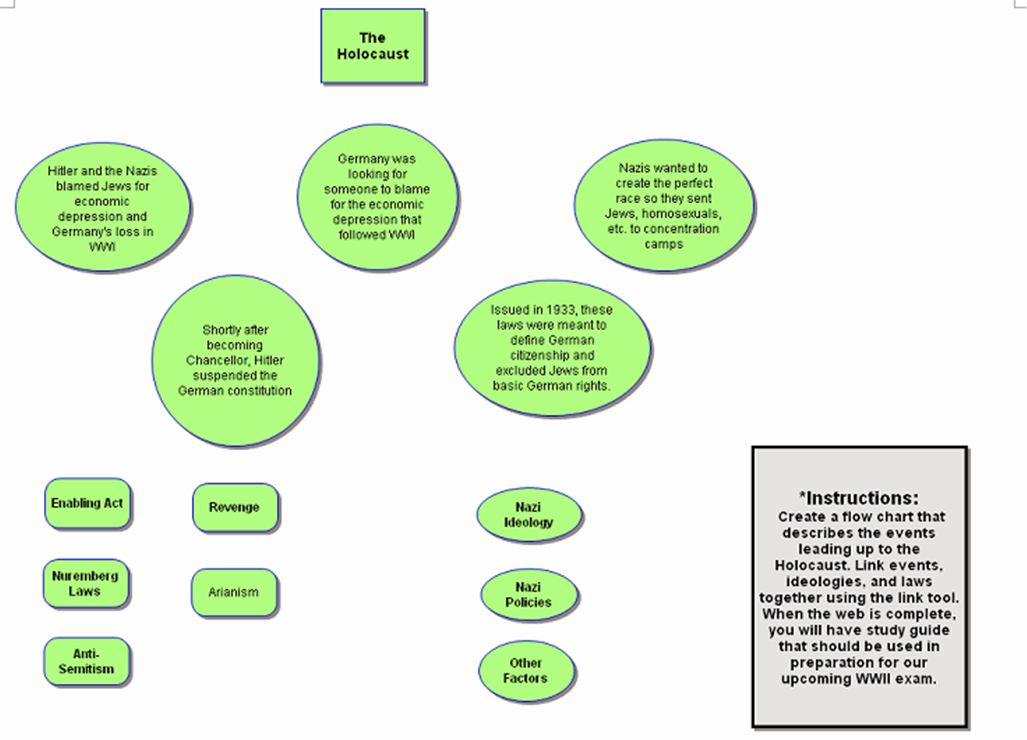Theholocaustg to complete the holocaust concept map gumiabroncs Images