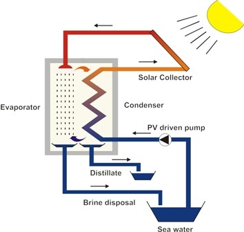 Energy Alternative Ii Solar And Geothermal Desalination