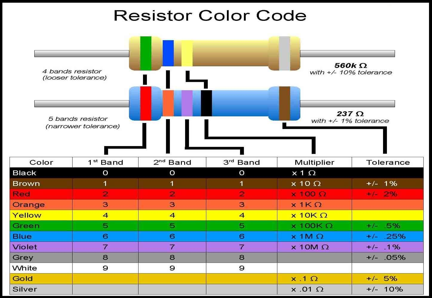 Basic electronics resistor color code best electronics 2017 resistor color code generator electronics everyday nvjuhfo Gallery