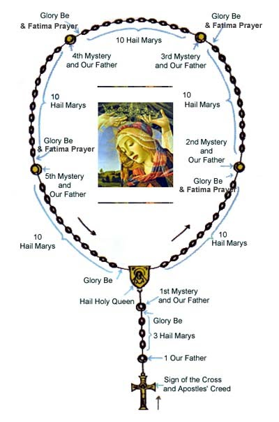 Zany image throughout how to pray the rosary printable