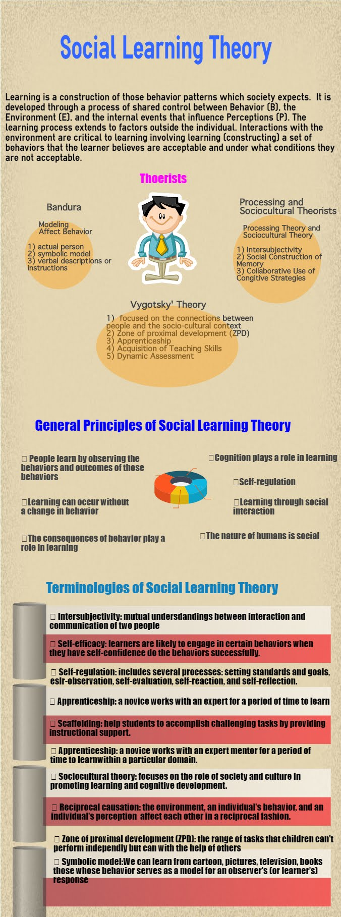 Social Learning Theory Infographic 1 Knowledge Base By Mei Hu