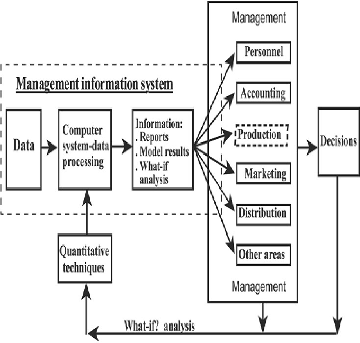 process of marketing information system