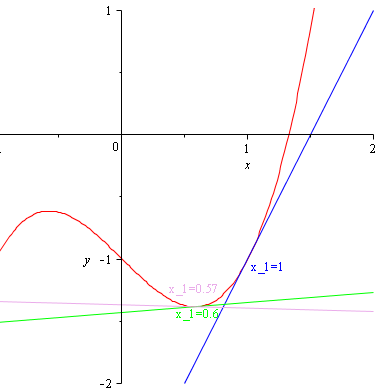 an analysis of newtons method of finding the root of an equation I tried converting the equation to system of non linear equation and then applied newton raphson method for system of non linear equation for initial guess i used matlab inbuilt command roots.