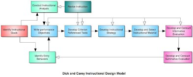 Synthesis Dick And Carey Instructional Design Model Instructional Design Development
