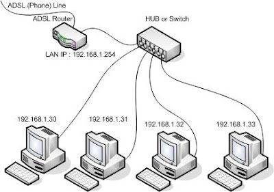 Home Area Networks