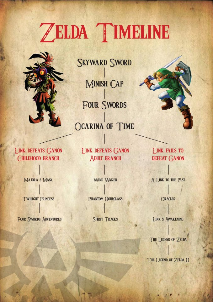 the legend of zelda timeline ksa gaming