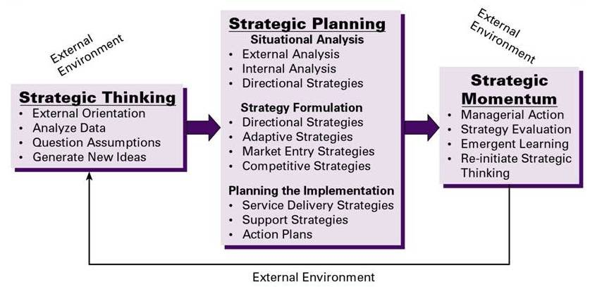 strategic thinking in nursing Developing critical thinking skills in undergraduate nursing students: the  potential for strategic management simulations.