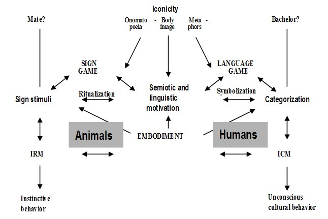 I have a philosophy essay and the question is, 'Why is man a linguistic animal?' ?