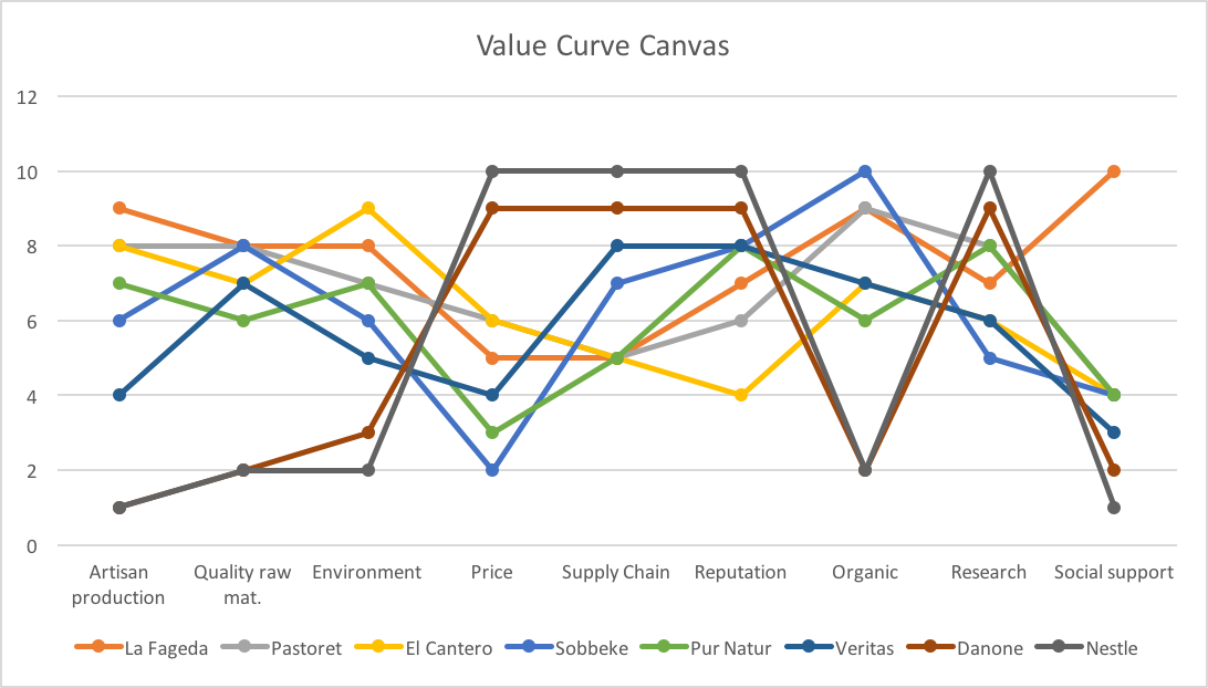 Value curve analysis template image collections template for Value curve analysis template