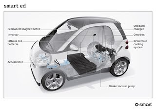 Battery Electric Car Larue Science