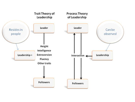 """followership is as important as leadership essay It's a fairly obvious fact that every leader needs a follower (as the proverb says: """" he who thinks he leads, but has no followers, is only taking a."""