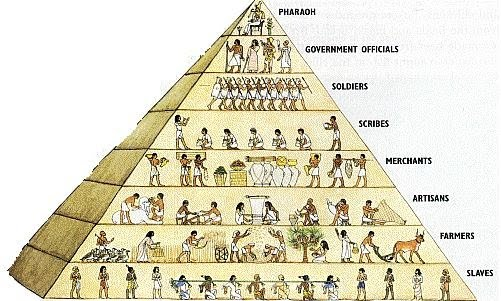 EgyptianHierarchy3.jpg