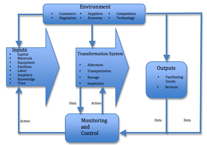 system and operation management input process output model Introduction to operations management 21 extensions to the input–process–output model one of last decade where system improvement and development.