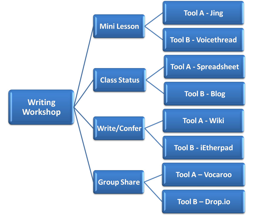 external image writing_workshop_mapblue.png