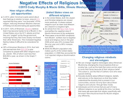 Religious Intolerance - T&L with Technology