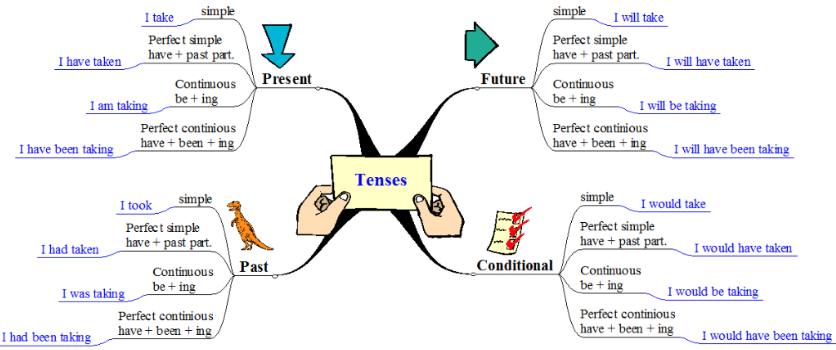 Types of Tenses - Webchart - Learn Tenses
