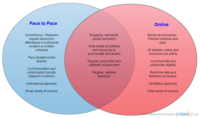 Online Vs Blended Vs Face To Face Venn Diagram Obt Portfolio
