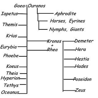 Gaia Earth 101 Lessons On Greek And Roman Mythology