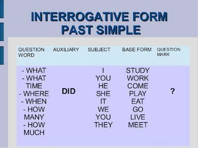 Simple Past Let S Learn A Bit Of English