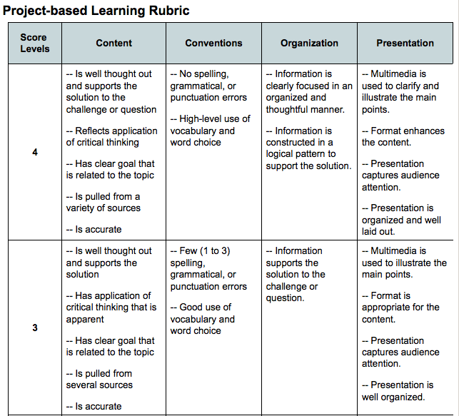 A Sample Lesson Plan Lets Lecture Less - Project based learning lesson plan template