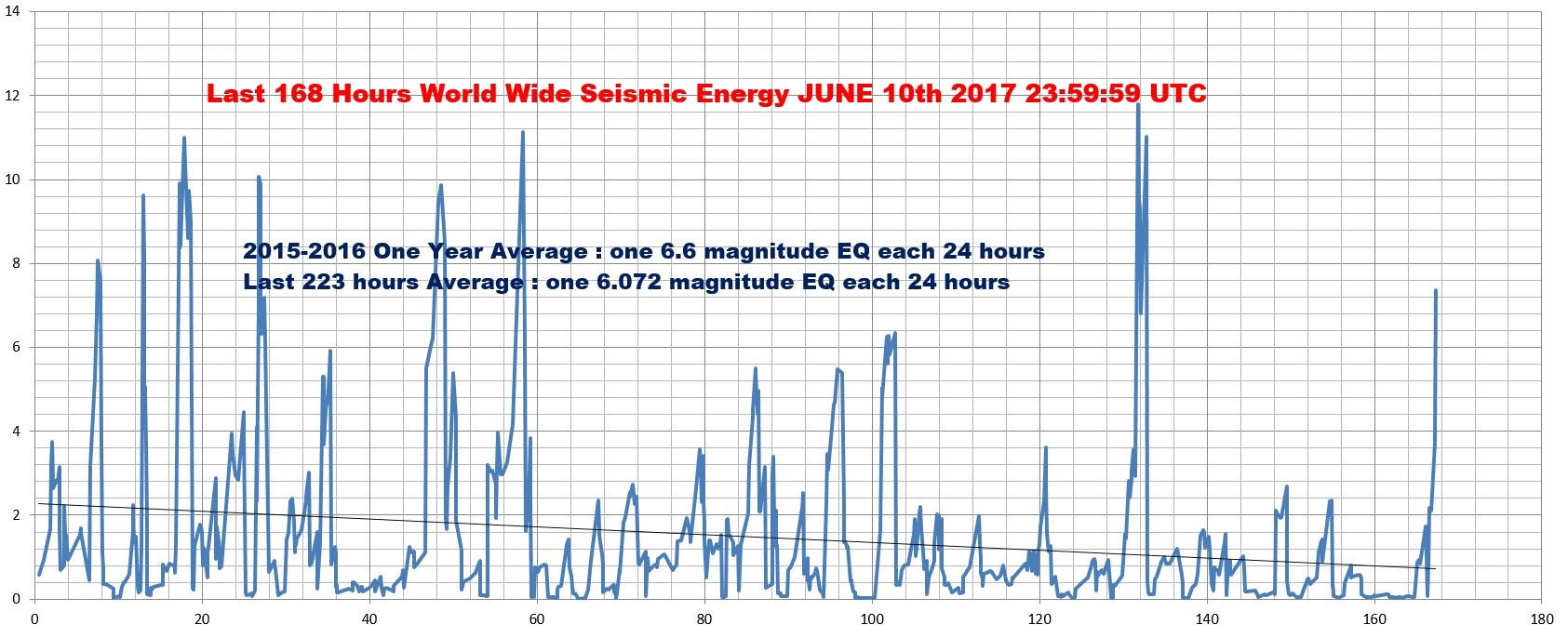 Week%2001%20World%20Seismic%20Energy.jpg
