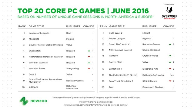 The most popular pc games