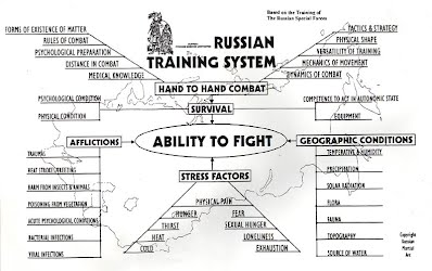Russian Training System
