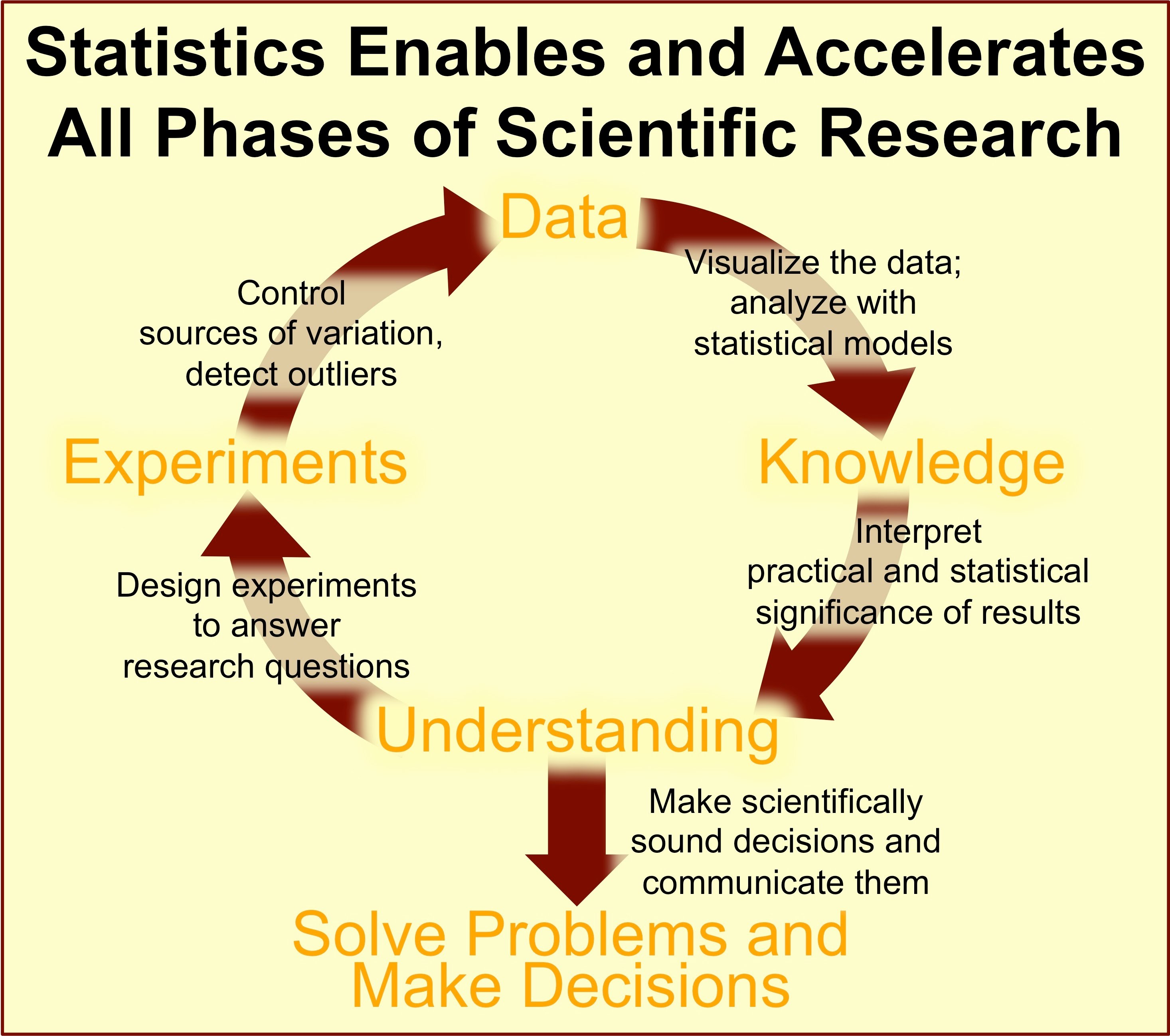 Statistics Enables and Accelerates All Phases of Scientific Research