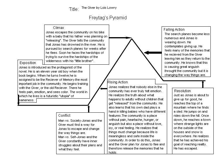 All Worksheets The Giver Worksheets Pdf Printable Worksheets – Freytag Pyramid Worksheet