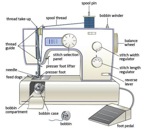 Lloyd's Sewing Machine Services New Brother Sewing Machine Parts
