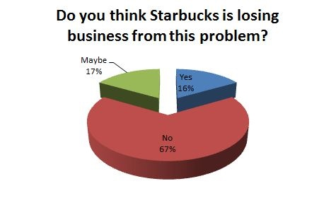 graphs and explanations loitering behind starbucks