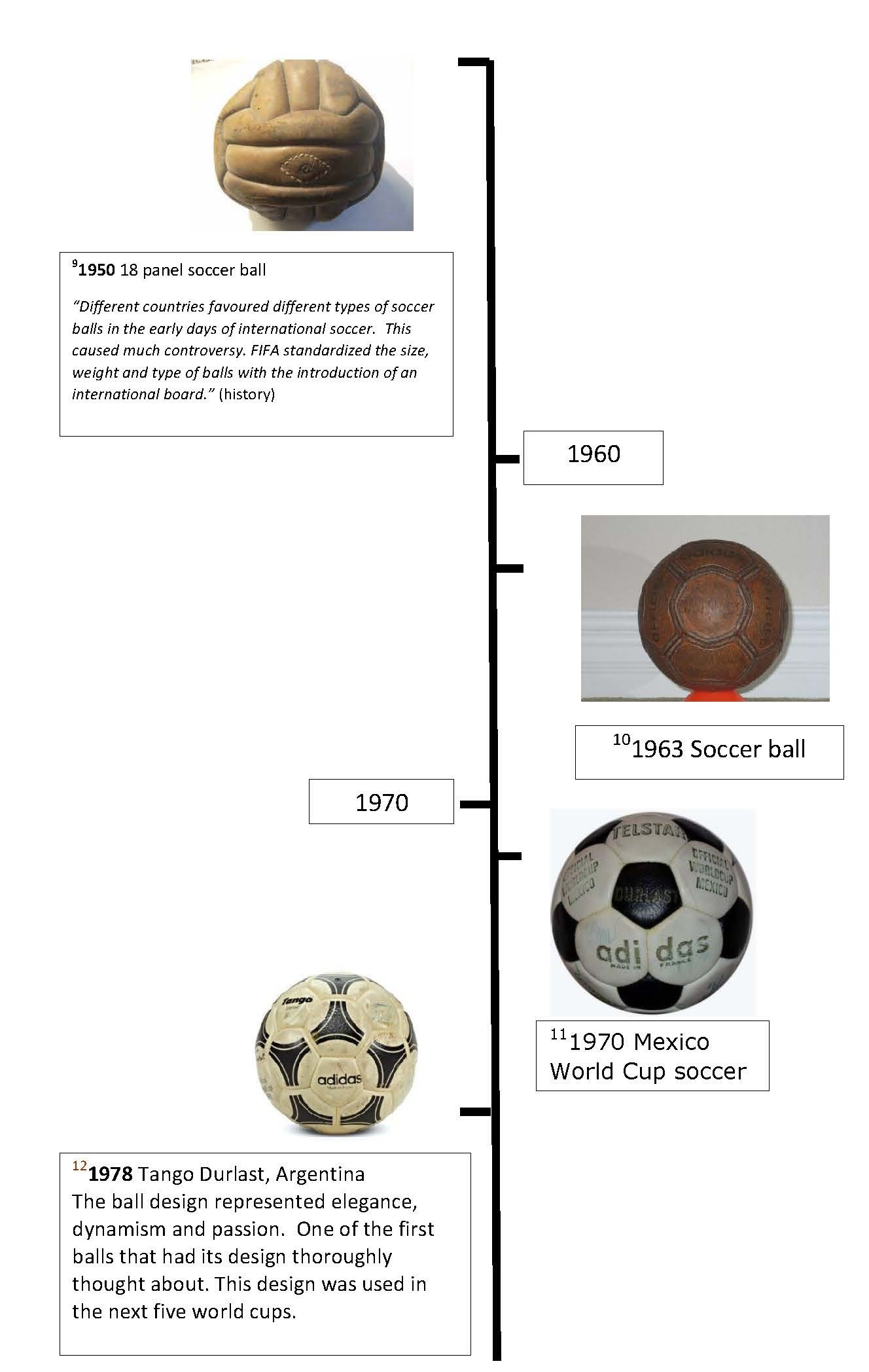 a  timeline of the soccer ball