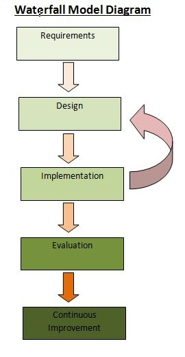 3 1 Software Development Waterfall Model Shu Practical Computing Project