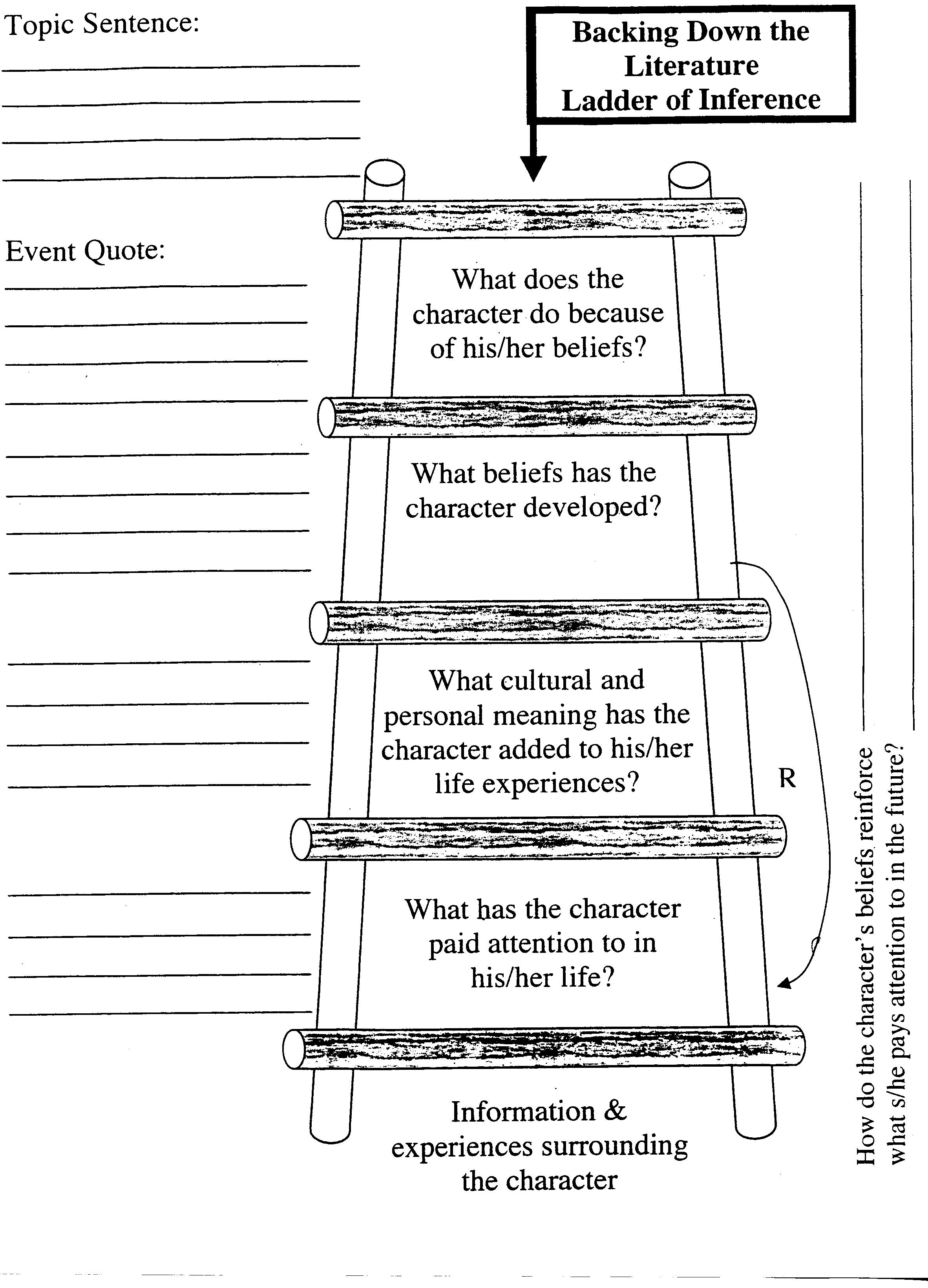 ladder of inference essay · climbing the ladder of inference a commonplace in management training is the ladder of inference the ladder was described by chris argyris.