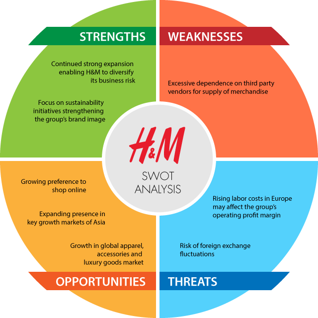 h m swot and pestel 2018-8-19  question 1 evaluate the external environment in which h & m operates in 11 pestel analysis  conduct a swot analysis on h & m  as h&m centralized.