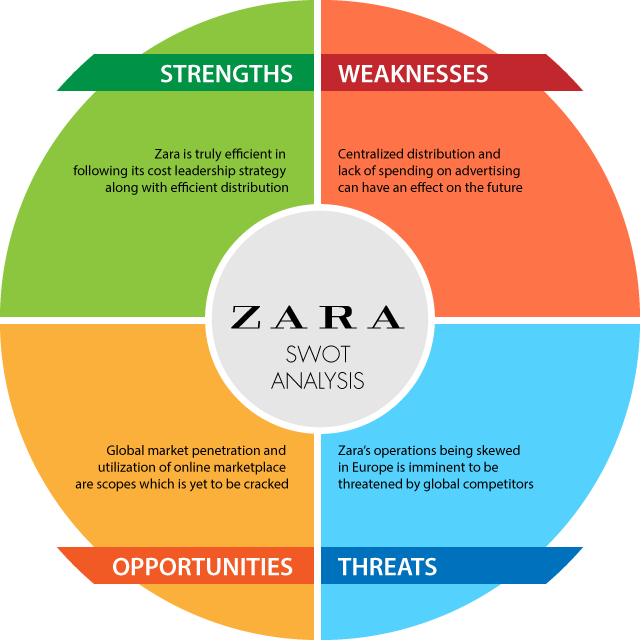 competitor analysis louis vuitton gmx zara swot