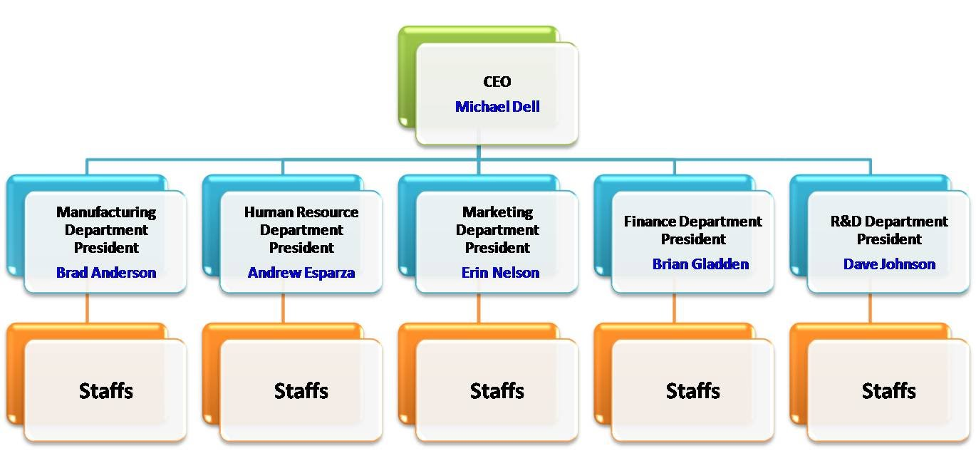 Organisational Structure of Dell, Inc.