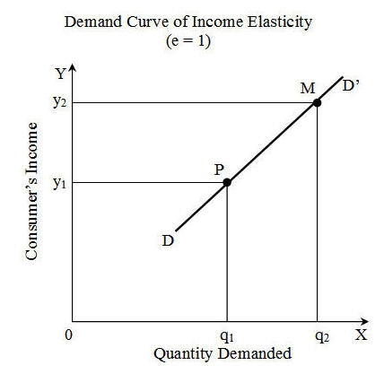 Theory Of Demand Ma Economics Karachi University