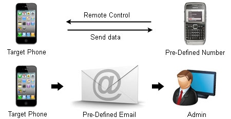 spy cell phone software in pakistan