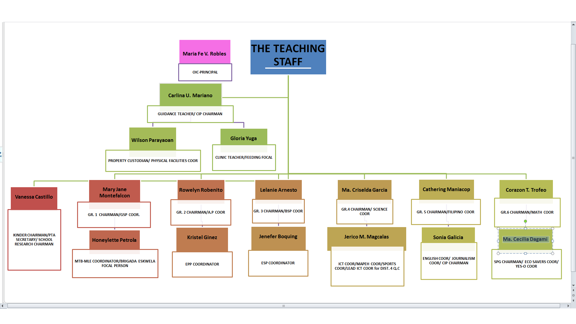 organizational structure of an elementary school