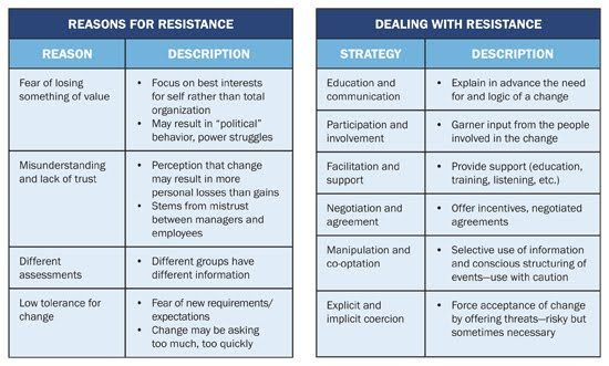 resistance to it innovation - it strategy for innovation