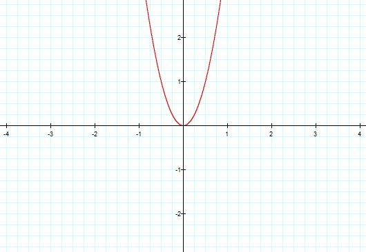The Transformation Of The Graph Of A Quadratic Equation Matherudition