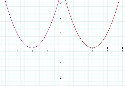 The Transformation of the Graph of a Quadratic Equation