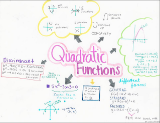 Quadratic functions concept map   Math Portafolio