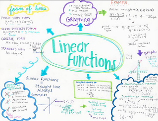 Linear functions concept map   Math Portafolio