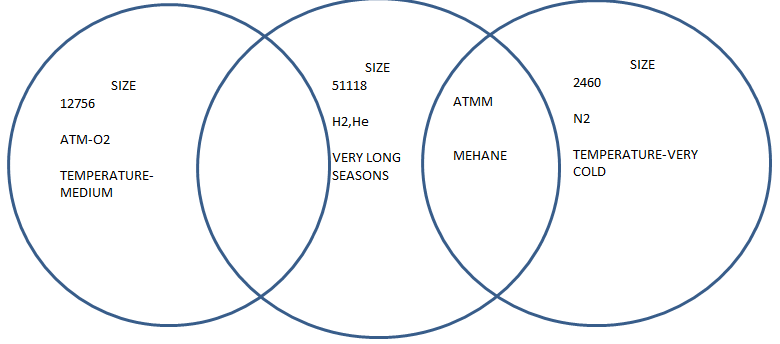Venn Diagram Maths Planetorium Portfolio