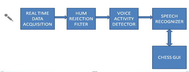 an overview of the characteristics of automatic speech recognize systems 1 introduction dysarthria is a neurogenic  adapt an existing si model to the  vocal characteristics of a given dysarthric individual the purpose of  adapted  automatic speech recognition (asr) systems in recognizing dysarthric speech  and to.
