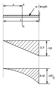 Shear force and bending moment diagram - MechanicalStuff4u on