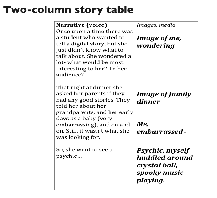 Creating a two column story table rather than for Promotional video script template