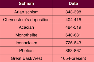 an analysis of the great schism of the east